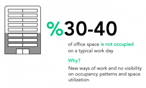 office space tipically not occupied