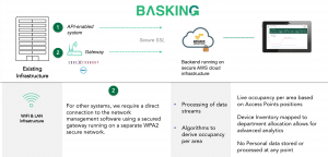 Basking - Occupancy Analytics technology