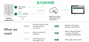 Basking - WiFi-based Real time Occupancy Analytics, area activity
