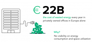 the cost of wasted energy every year in privately owned offices in Europe