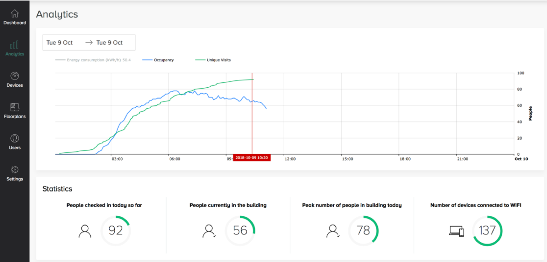 Energy and Occupancy Analytics Basking.io