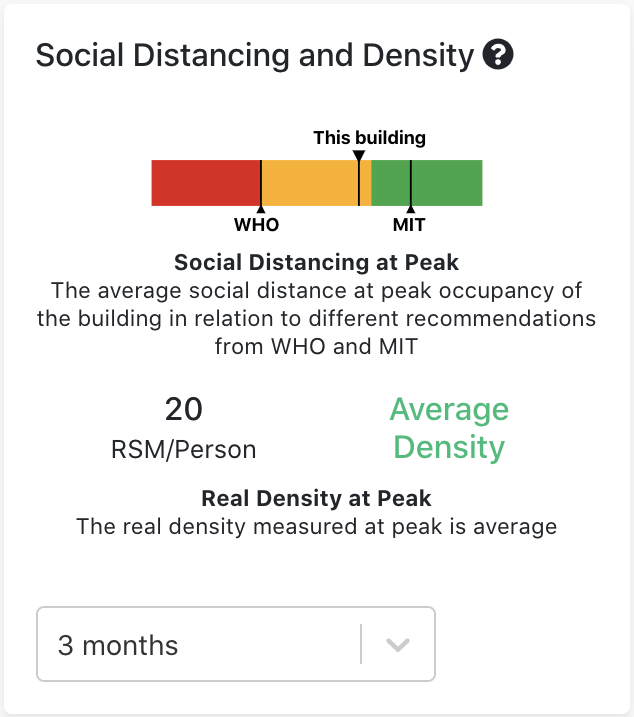 Measuring Social Distancing at the workplace with Basking's WiFi and AI based occupancy analytics platform