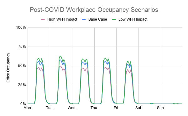 Post-COVID Workplace Occupancy Scenarios
