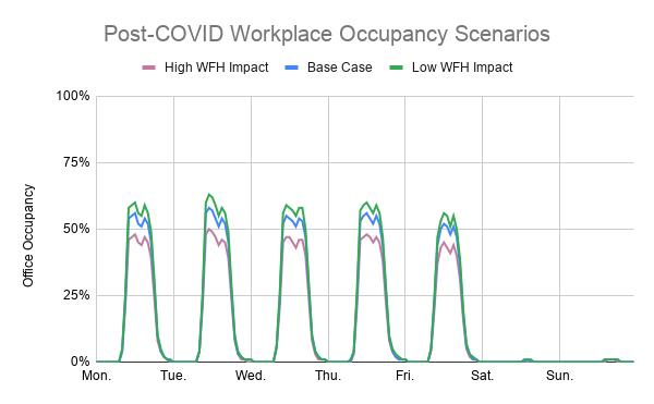 Post-COVID Workplace Occupancy Scenarios
