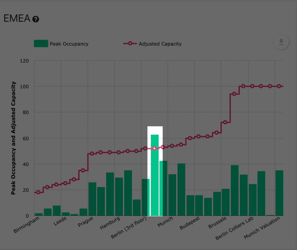 Basking.io's Workplace occupancy compliance dashboard at portfolio level, focus on high occupancy.