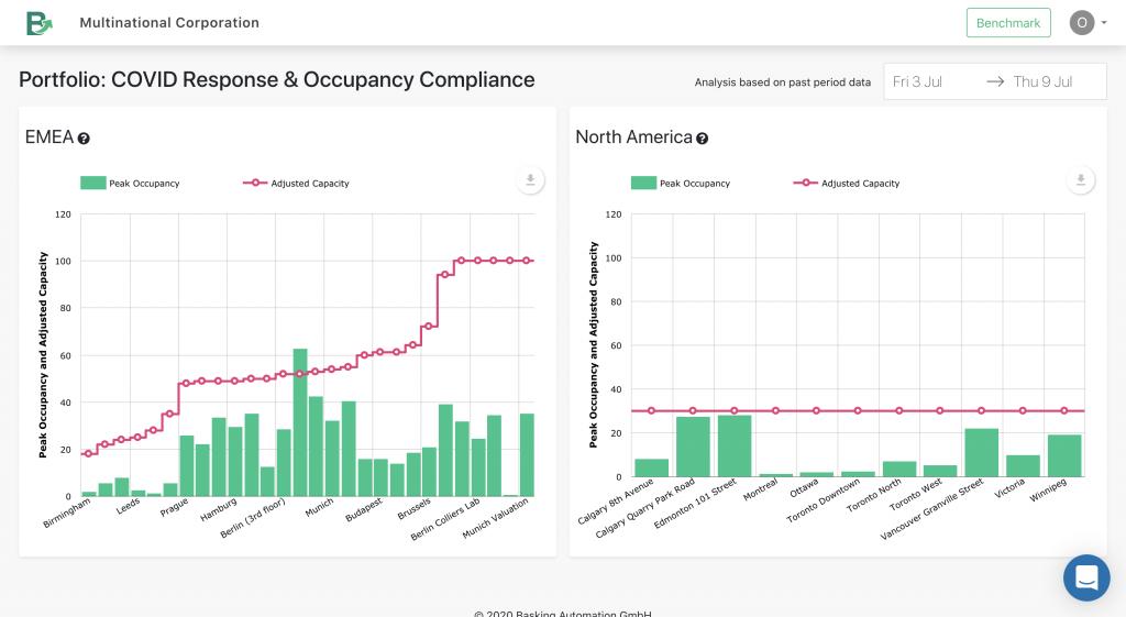 Basking.io's Workplace occupancy compliance dashboard at portfolio level