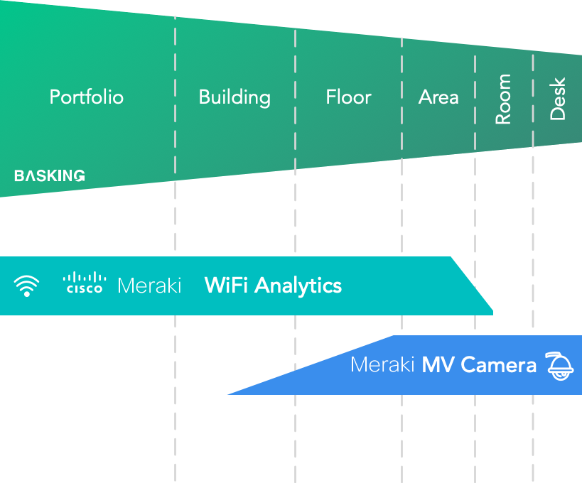 Basking.io — Cisco Meraki WiFi Access Points and MV Cameras for workplace occupancy analytics