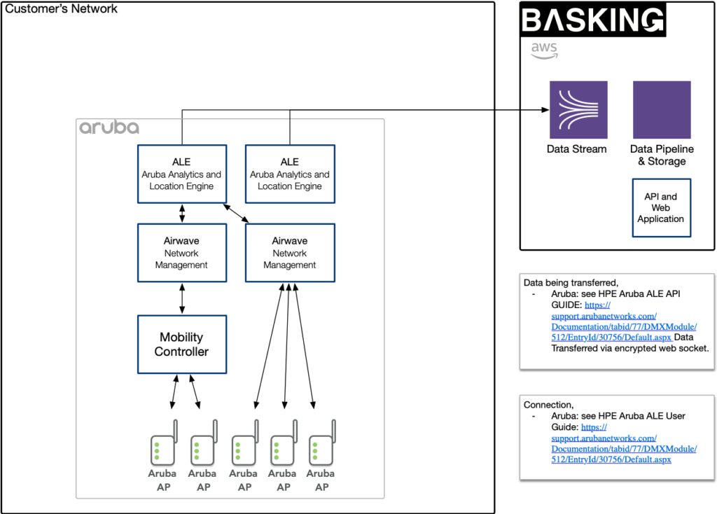 Basking.io Architecture diagram for HPE Aruba using ALE
