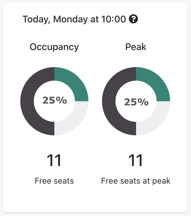 Real-time and Daily peak occupancy normalized for Total Capacity