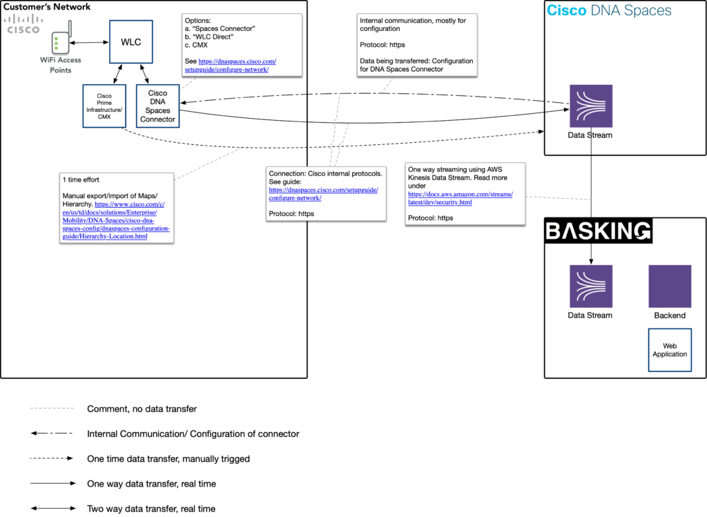 Basking.io DNA Spaces Architecture overview