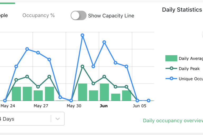 Basking.io-Daily-Occupancy-Statistics