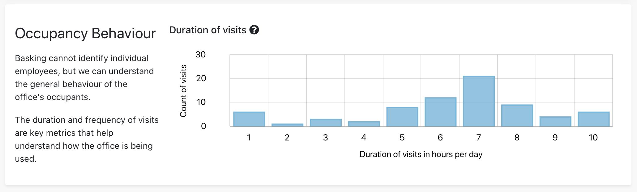 Basking.io Duration of Visits