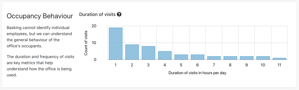 Occupancy Behaviour — Duration of Visits — Office with SHORT duration of visits